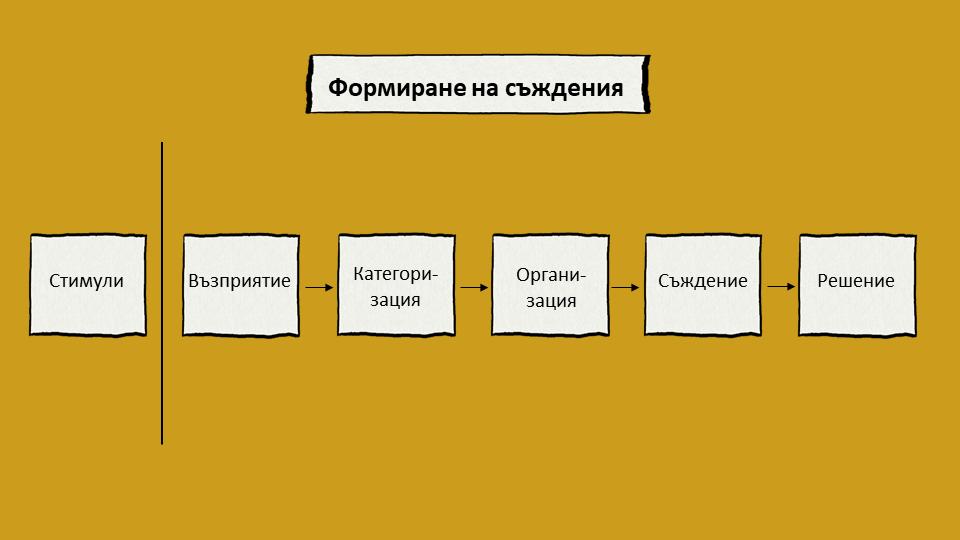 Процес на формиране на съждения