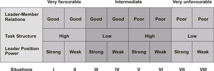 Ситуационен модел на Фидлър