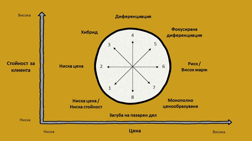 Стратегически часовник на Боуман