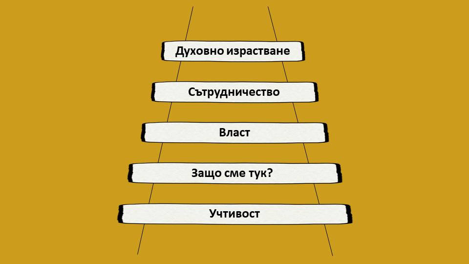 Стълбица на Ког за развитие на група