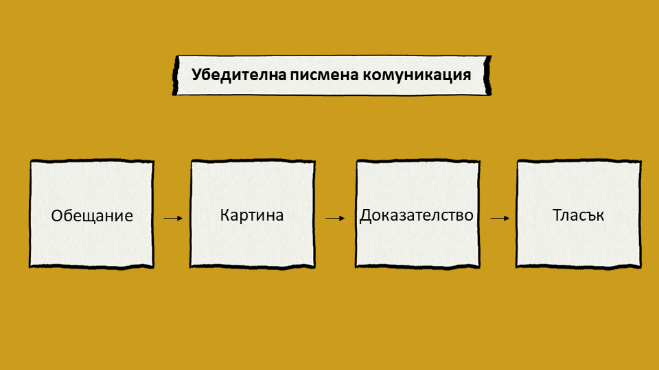 Техника 4P за убедителна писмена комуникация