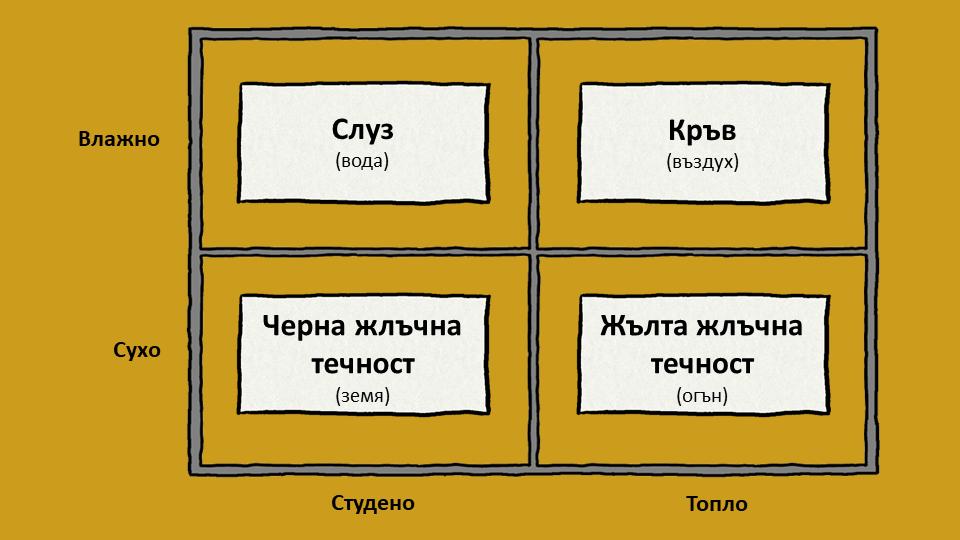Теория за четирите хумори на Хипократ