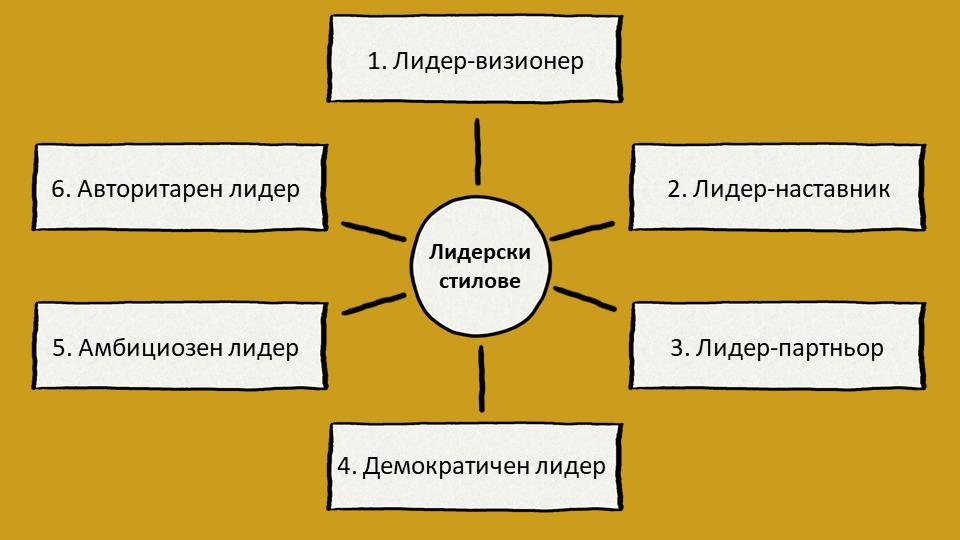 Теория за шестте емоционални лидерски стила на Голман
