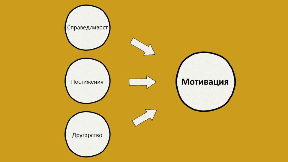 Теория за трите фактора на мотивация на Сирота