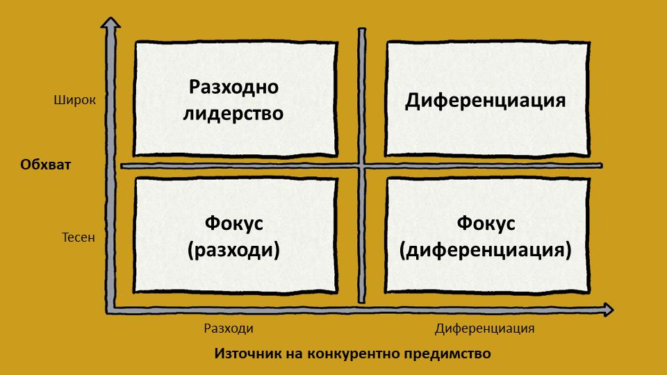 Трите основни конкурентни стратегии на Портър