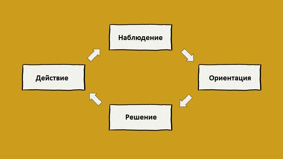 Цикъл на Бойд