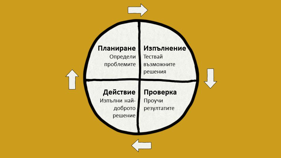 Цикъл на Деминг
